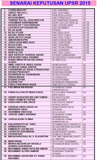 UPSR – PMR / PT3 – SPM achievers By Andrew Choo