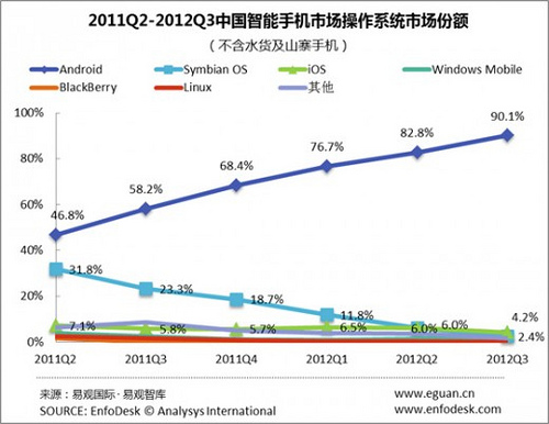 Grafica Android En China