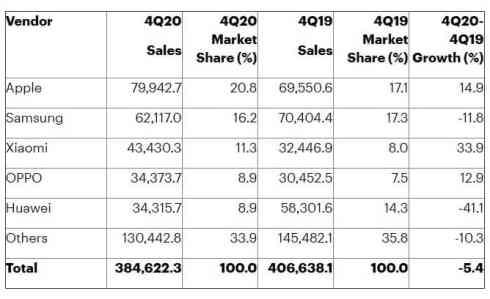 Gartner q4 2020 smartphone sales