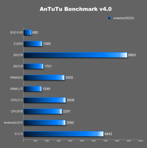 one-plus-one-antutu-specifications