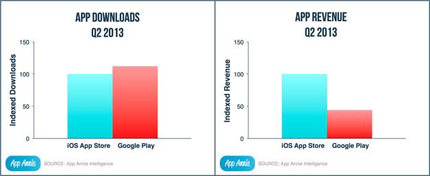 In der Vergangenheit - hier Daten von App Annie - führte iOS in Sachen Umsatz vor dem Play Store.