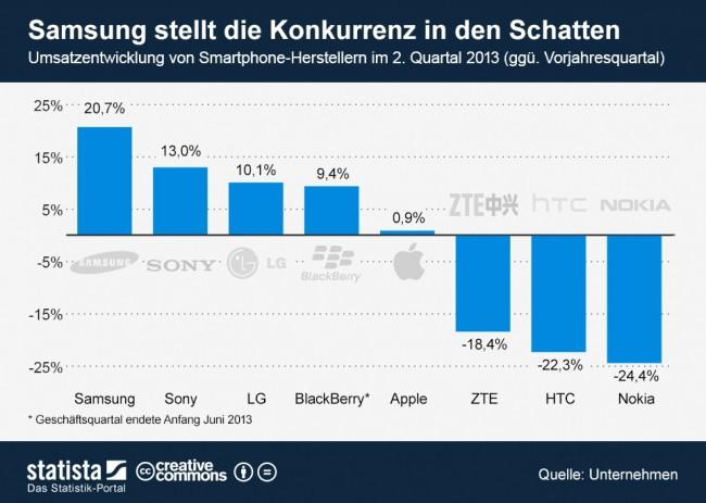 infografik_1328_Umsatzentwicklung_von_Smartphone_Herrstellern_n