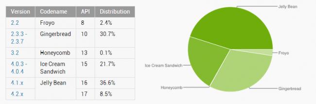 Die aktuelle Android-Versionsverteilung. (BQ: developer.android.com)