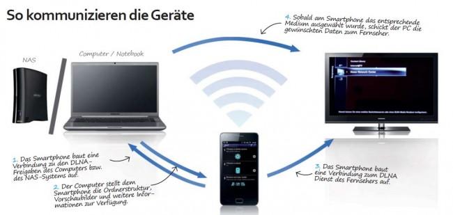 Die Kommunikation zwischen den drei Endgeräten mittels DLNA Protokoll: Die Daten (Musik, Filme, Bilder, etc.) werden am PC oder im NAS-System gespeichert, gesteuert wird über das Smartphone und abgespielt werden die gewünschten Medien am TV-Gerät.