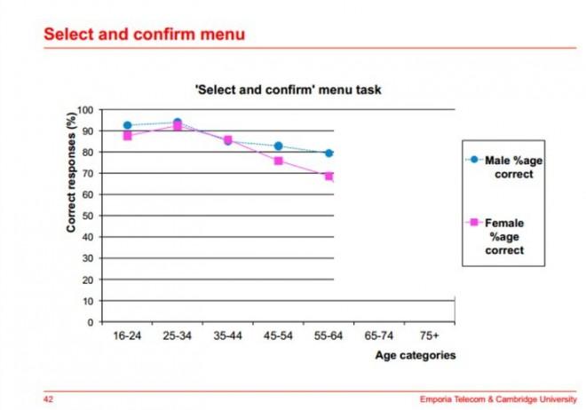 Je älter die Anwender sind, desto weniger können sie mit der Touchbedienung eines Smartphones anfangen (Quelle: Emporia)