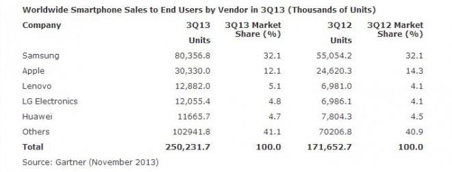 smartphone-verkaufszahlen-gartner-q3-2013
