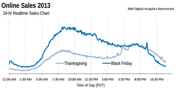 Vor allem am frühen Morgen sowie am Vormittag haben die Shopper am Black Friday zugeschlagen. (Foto: IBM)