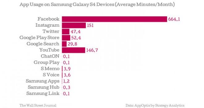 Samsung-Apps-sind-unbeliebt-und-werden-nur-7-Minuten-pro-Monat-genutzt2