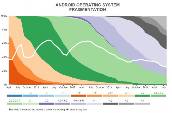 Android-OS-Version-Fragmentation