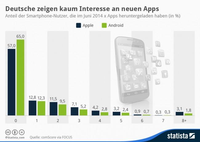 Wir Deutschen installieren nur sehr selten neue Apps. (Foto: Statista)
