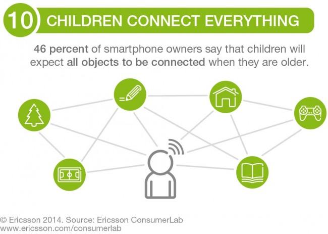 Ericsson Consumer Trends