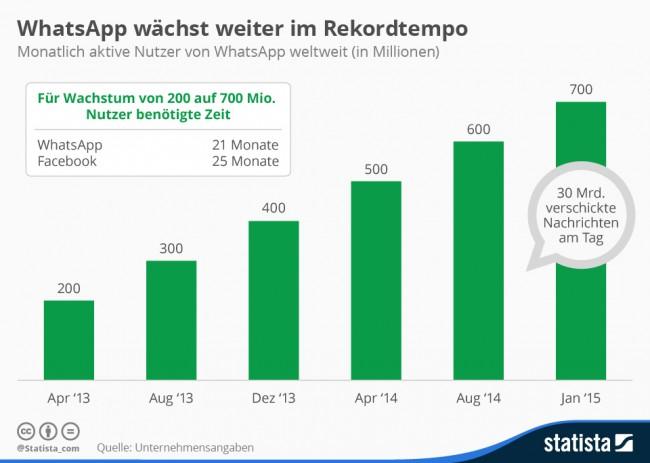 WhatsApp ist in den letzten Monaten enorm gewachsen. (Foto: Statista)