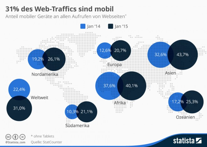 infografik_1092_Anteil_mobiler_Geraete_am_Internet_Traffic_n