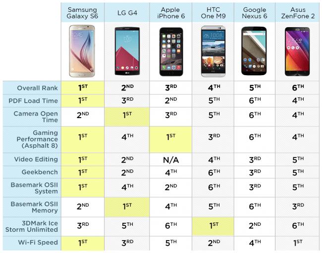 Fastest-Phones-chart-B