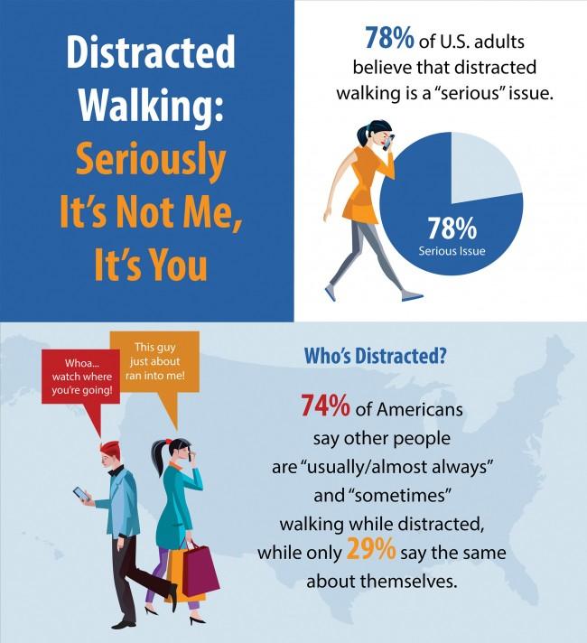 """78 Prozent der Erwachsenen in den USA halten Unaufmerksamkeit beim Laufen für ein """"ernsthaftes"""" Problem – allerdings hauptsächlich bei anderen Menschen. (Grafik: American Academy of Orthopaedic Surgeon)"""