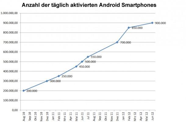 Anzahl der täglich aktivierten Android Smartphones. Quelle: eurodroid.com.