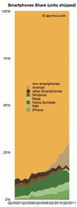 Der Anteil an Smartphones am gesamten Mobiltelefon-Markt; Quelle: Asymco