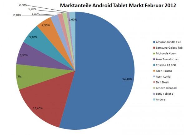 Marktanteile Android Tablet Markt Februar 2012