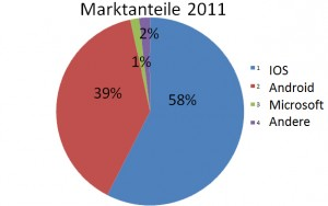 Smartphone Martkanteile 2011