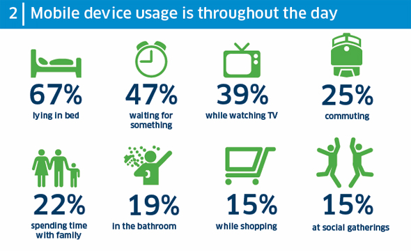 mobile Nutzung während dem Tag.