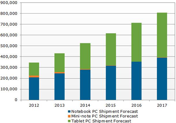 Weltweite Prognose für mobile PC's.  Foto: BGR.