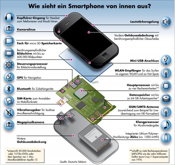 Aus diesen Komponenten bestehen die derzeitigen Smartphones. (Foto: Telekom Deutschland)