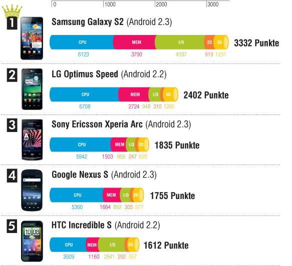 Aktuelle Highend Smartphones im Speedtest