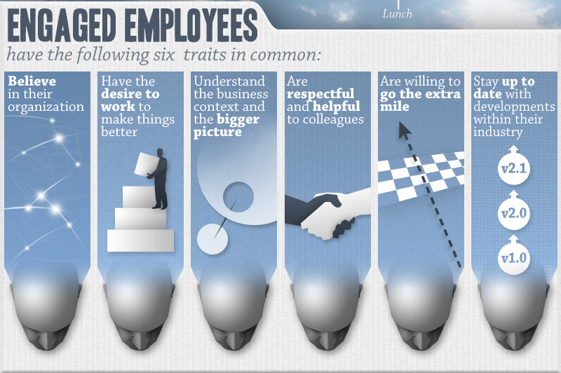 engaged employees drive the bottom line