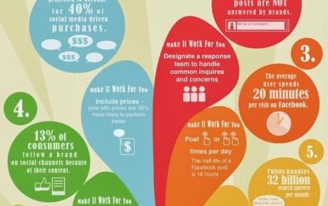 6 dati sui Social Media che potrebbero lasciarvi a bocca aperta