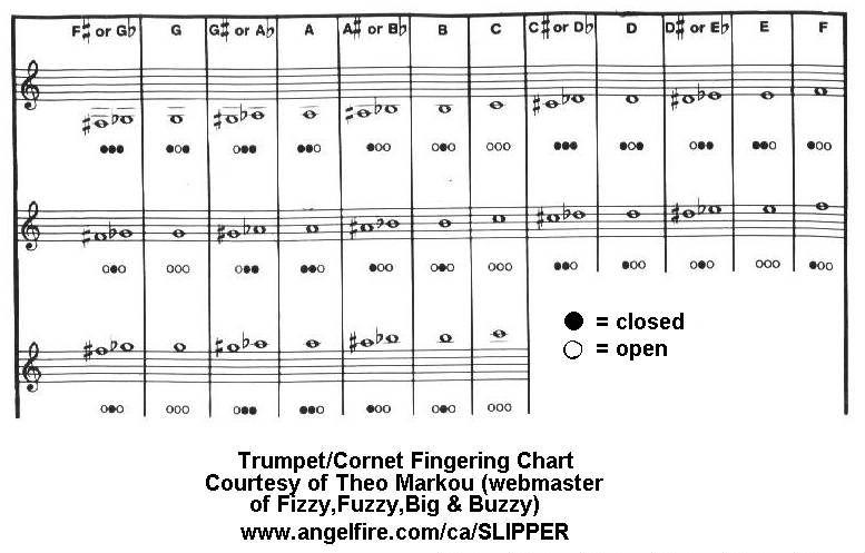 Fizzy, Fuzzy, Big,  Buzzy The Trumpet Tab Page