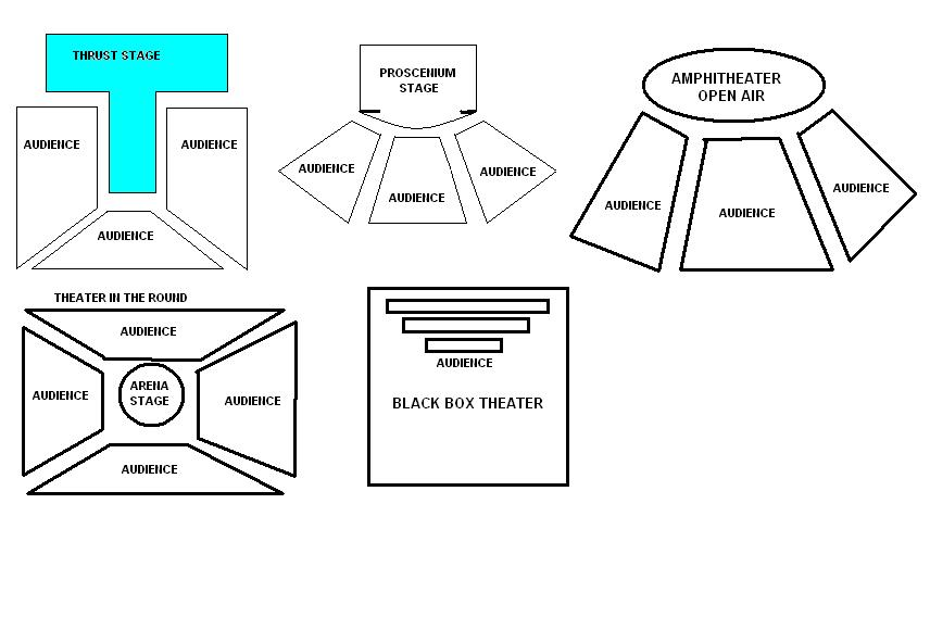 Here are the five main types of theatres The thrust theatre is a - printable classroom seating chart