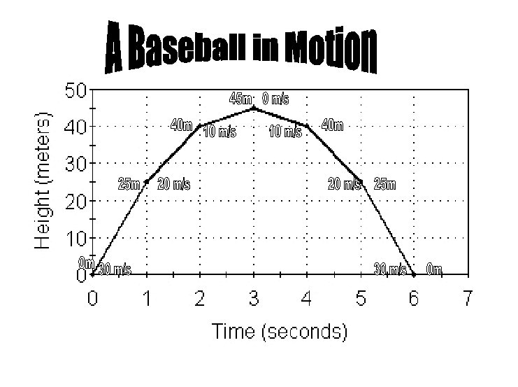 Projectile Motion/Horizontal and Vertical Velocities