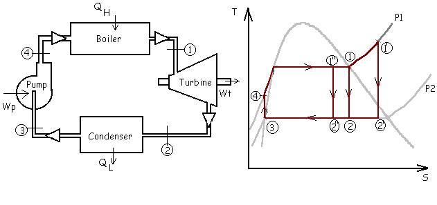 rankine cycle pressure v s volume pv diagram