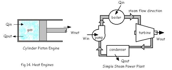 steam power plant t s diagram