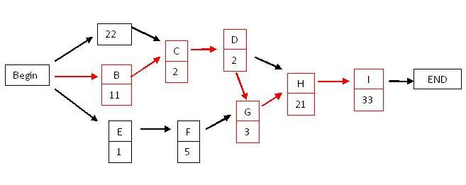 Project Management Planning - critical path project management