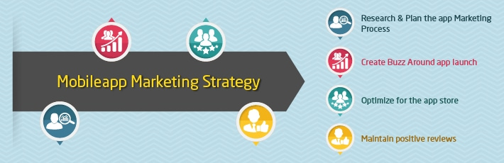 Essentials of Mobile App Marketing Strategy - ANGLER Technologies