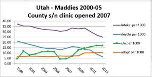 Oregon statistician Lisa Wahl looked at different states from those whose data Animals 24-7 examined, but found the same trend lines––including in Utah, home of the Best Friends Animal Society and their No More Homeless Pets program, focused on adoption promotion.