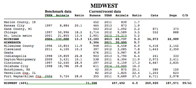Midwest region 2014