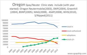 Oregon statistician Lisa Wahl graphed the key shelter data for her home state.