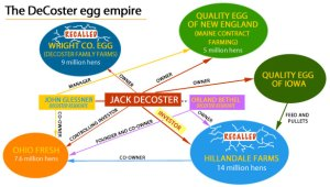"""Tom Philpott of Grist in 2010 identified Austin DeCoster as """"the magnate who controls the most hens and supplies America with the most eggs.""""  [See details at http://grist.org/article/food-habitual-violator-jack-decoster-may-secretly-be-largest-us-hen-magnate/.] (Grist graphic)"""