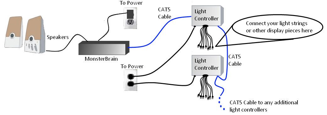 controller layout