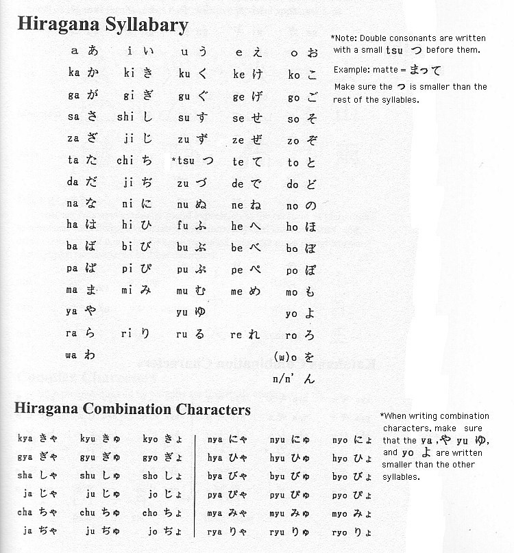 Part 2 The Japanese Writing System - hiragana alphabet chart