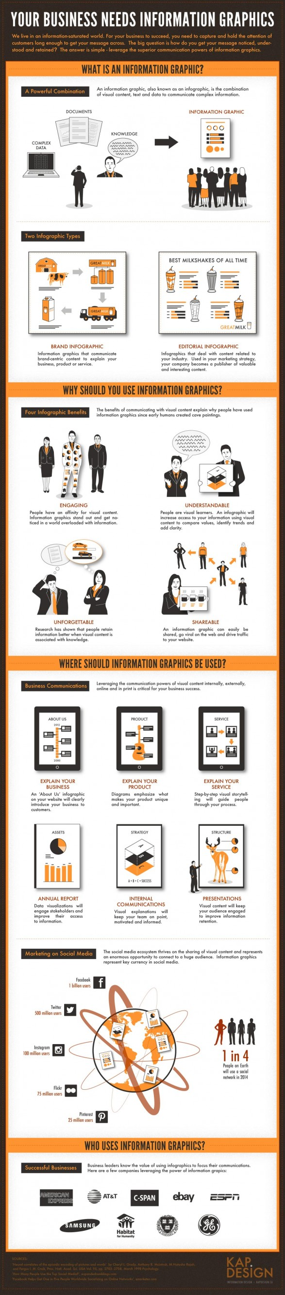 Why Your Business Needs an Infographics ?