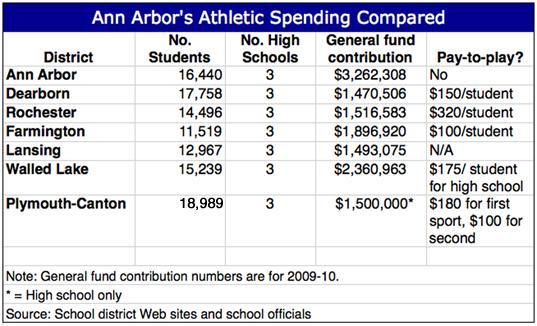 Ann Arbor school spending on athletics nearly double that of similar