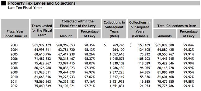 Highlights of Ann Arbor's latest audit: City's bonded debt