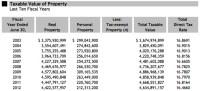 Highlights of Ann Arbor's latest audit: City's bonded debt ...