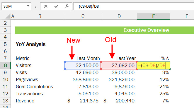 Easiest Way To Calculate Percent Delta in Excel #functionfriday