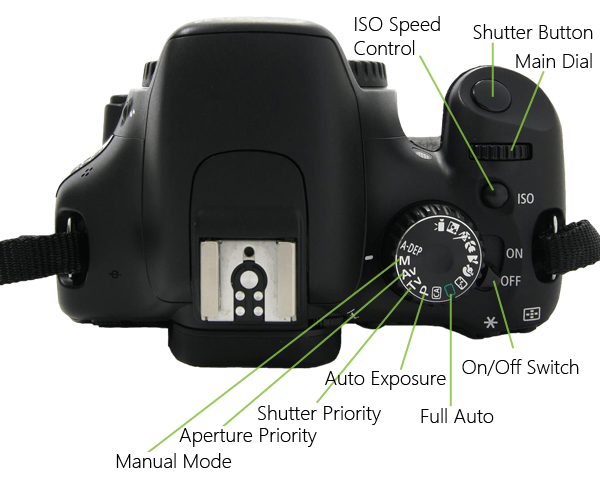 Photography SOS - Getting to know your camera controls | Annie's Noms