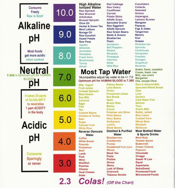 Cancer Stopped pH FOOD CHART
