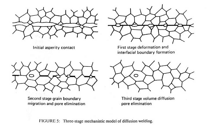 Diffusion Welding Diagram Wiring Diagram